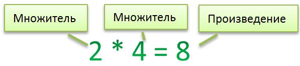 Произведение = множитель + множитель