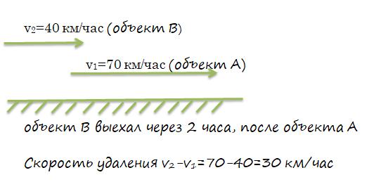 Решение задач на движение в россии в помощь студенту практиканту