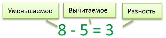 Разность = уменьшаемое + вычитаемое