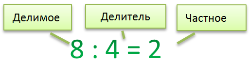 Частное = делимое + делитель